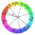 Colour theory, colour wheel, newton's colour wheel
